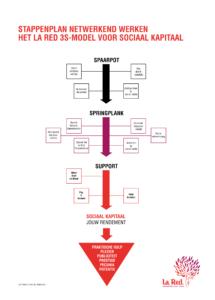 La Red 3S Model Netwerkend Werken