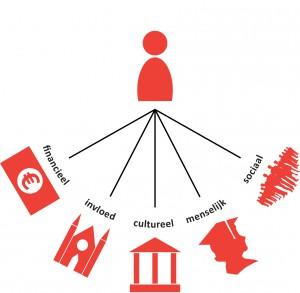 Sociaal kapitaal
