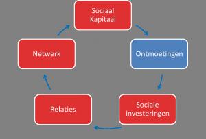 Netwerksturing - Ontmoetingen