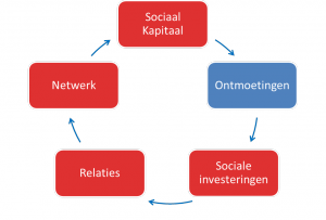 Netwerksturing_blog
