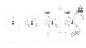 fasen netwerkvolwassenheid
